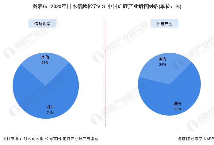 图表6:2020年日本信越化学V.S. 中国沪硅产业销售网络(单位:%)