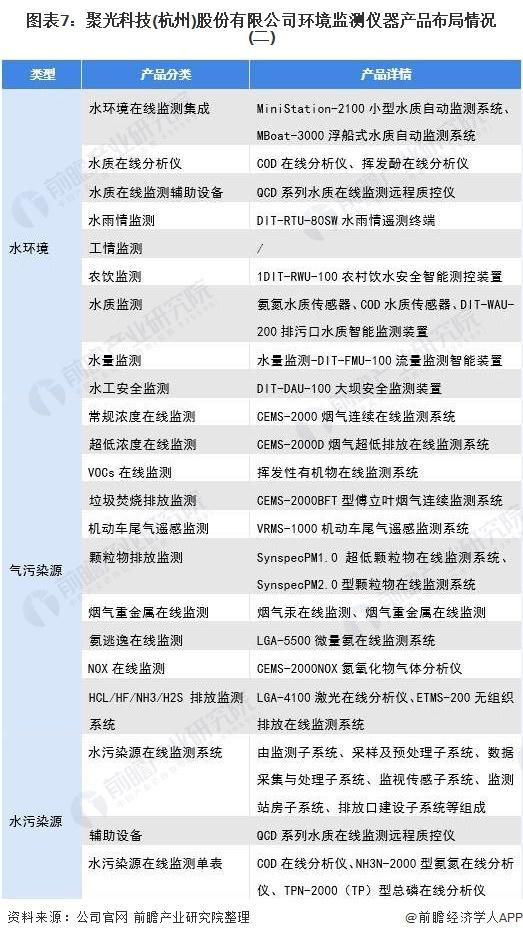 图表7:聚光科技(杭州)股份有限公司环境监测仪器产品布局情况(二)