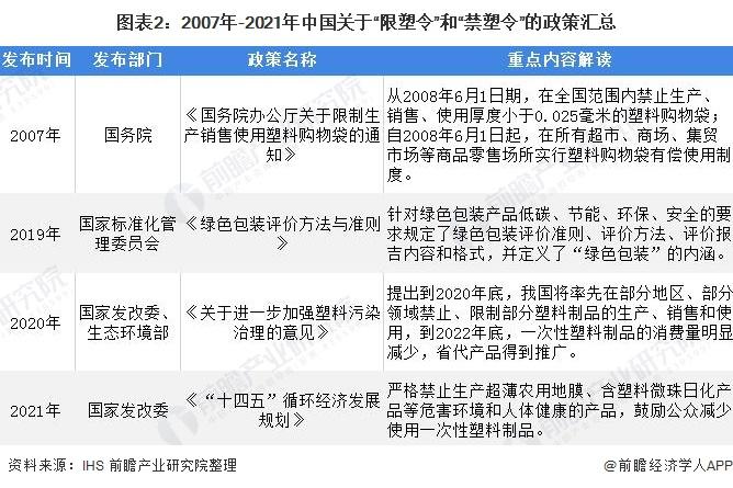 """图表2:2007年-2021年中国关于""""限塑令""""和""""禁塑令""""的政策汇总"""