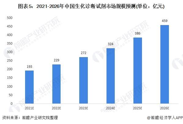 图表5:2021-2026年中国生化诊断试剂市场规模预测(单位:亿元)