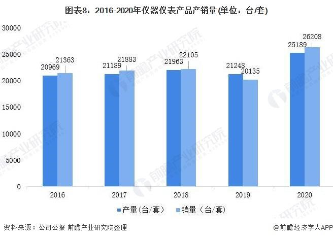 图表8:2016-2020年仪器仪表产品产销量(单位:台/套)
