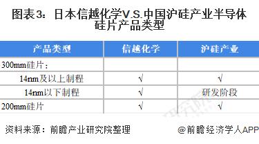 图表3:日本信越化学V.S.中国沪硅产业半导体硅片产品类型