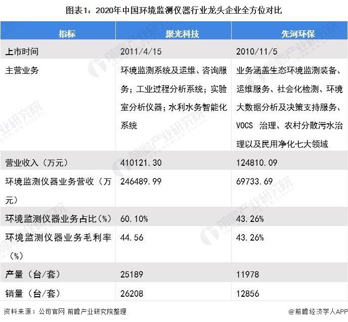 图表1:2020年中国环境监测仪器行业龙头企业全方位对比
