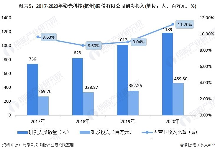 图表5:2017-2020年聚光科技(杭州)股份有限公司研发投入(单位:人,百万元,%)