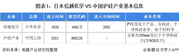 图表1:日本信越化学 VS 中国沪硅产业基本信息
