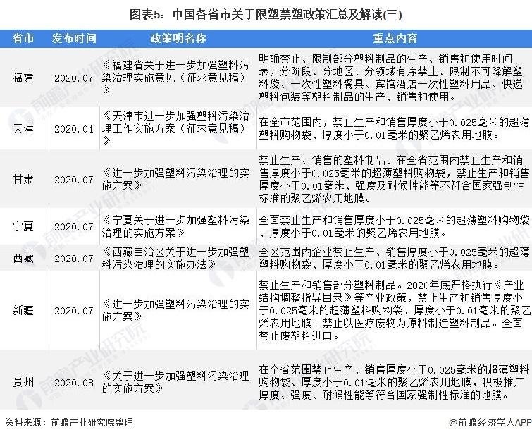 图表5:中国各省市关于限塑禁塑政策汇总及解读(三)