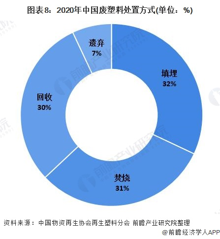 图表8:2020年中国废塑料处置方式(单位:%)