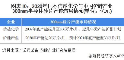图表10:2020年日本信越化学与中国沪硅产业300mm半导体硅片产能布局情况(单位:亿元)