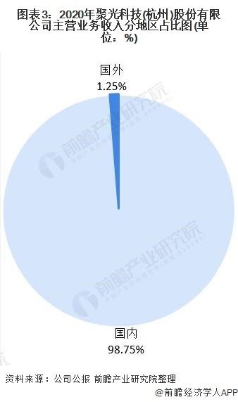 图表3:2020年聚光科技(杭州)股份有限公司主营业务收入分地区占比图(单位:%)
