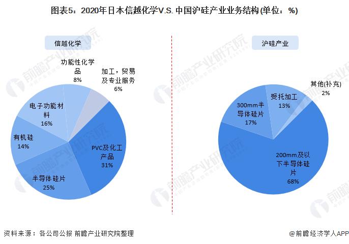 图表5:2020年日本信越化学V.S. 中国沪硅产业业务结构(单位:%)
