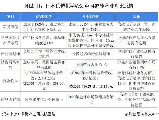 图表11:日本信越化学V.S. 中国沪硅产业对比总结