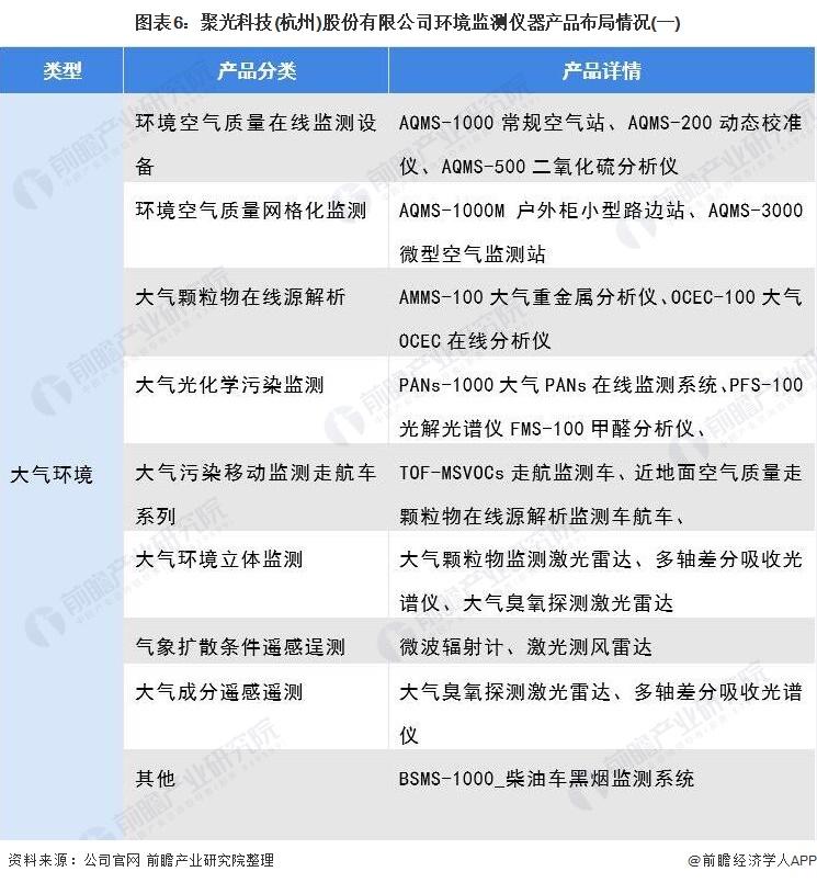 图表6:聚光科技(杭州)股份有限公司环境监测仪器产品布局情况(一)