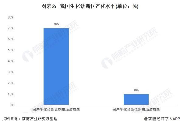 图表2:我国生化诊断国产化水平(单位:%)
