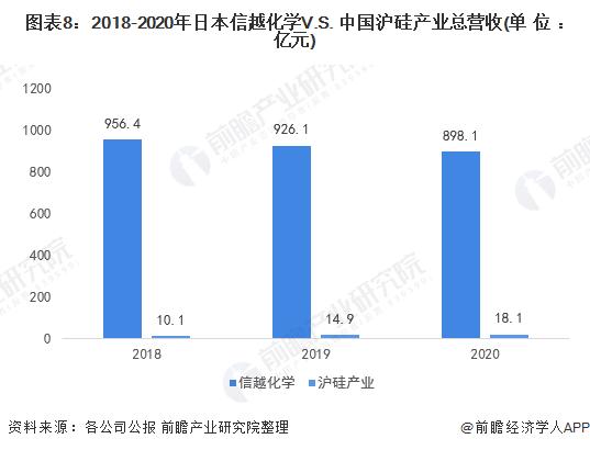 图表8:2018-2020年日本信越化学V.S. 中国沪硅产业总营收(单位:亿元)