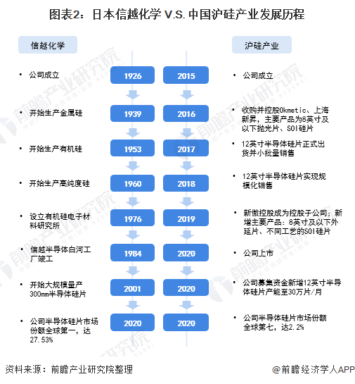 图表2:日本信越化学 V.S. 中国沪硅产业发展历程