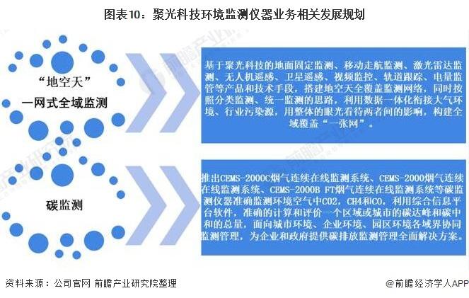 图表10:聚光科技环境监测仪器业务相关发展规划