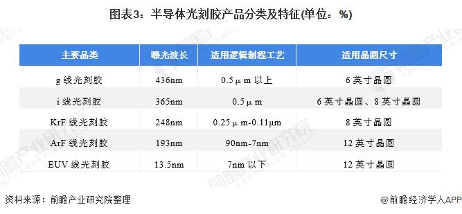 图表3:半导体光刻胶产品分类及特征(单位:%)