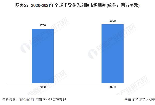 图表2:2020-2021年全球半导体光刻胶市场规模(单位:百万美元)
