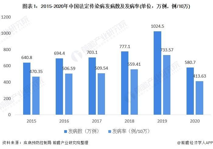 图表1:2015-2020年中国法定传染病发病数及发病率(单位:万例,例/10万)