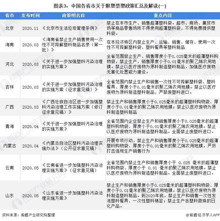 图表3:中国各省市关于限塑禁塑政策汇总及解读(一)