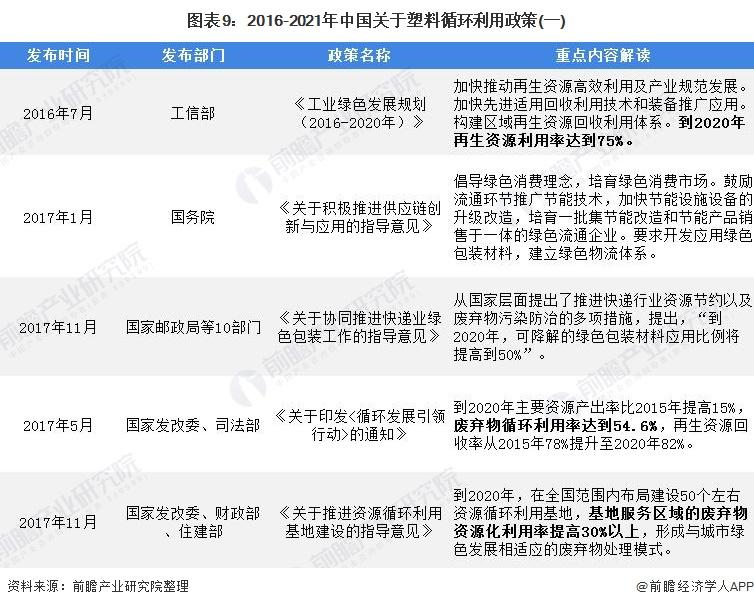 图表9:2016-2021年中国关于塑料循环利用政策(一)