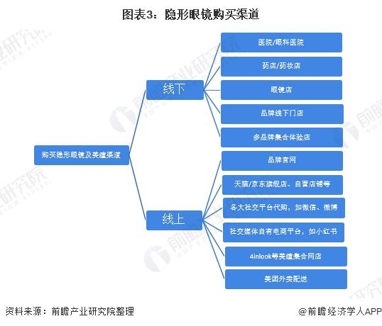 图表3:隐形眼镜购买渠道