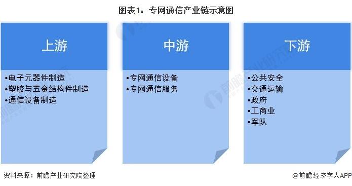 图表1:专网通信产业链示意图