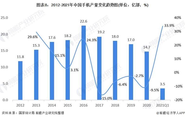 图表8:2012-2021年中国手机产量变化趋势图(单位:亿部,%)