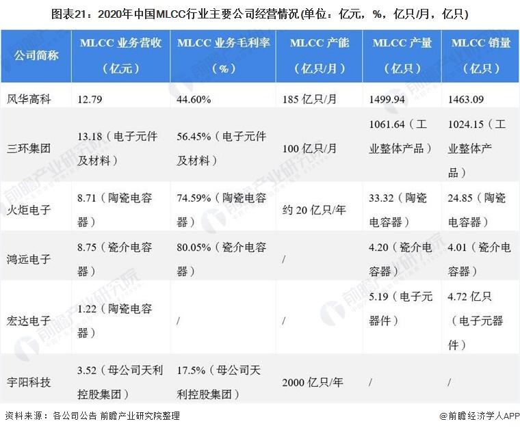 图表21:2020年中国MLCC行业主要公司经营情况(单位:亿元,%,亿只/月,亿只)
