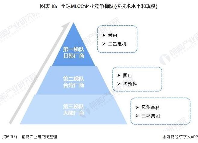 图表18:全球MLCC企业竞争梯队(按技术水平和规模)