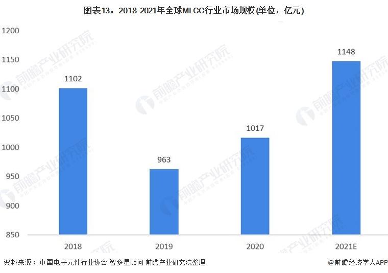 图表13:2018-2021年全球MLCC行业市场规模(单位:亿元)