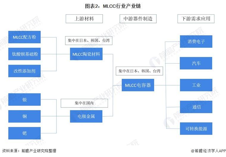 图表2:MLCC行业产业链