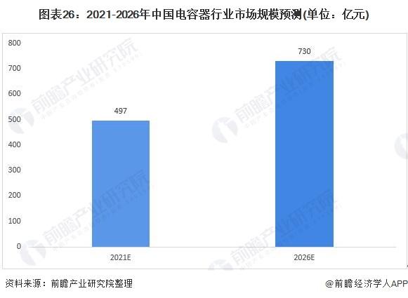 图表26:2021-2026年中国电容器行业市场规模预测(单位:亿元)