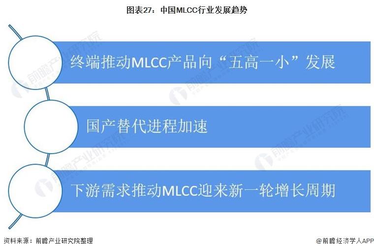 图表27:中国MLCC行业发展趋势
