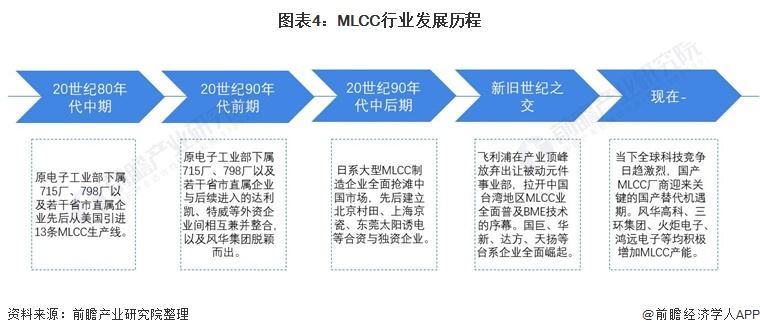 图表4:MLCC行业发展历程