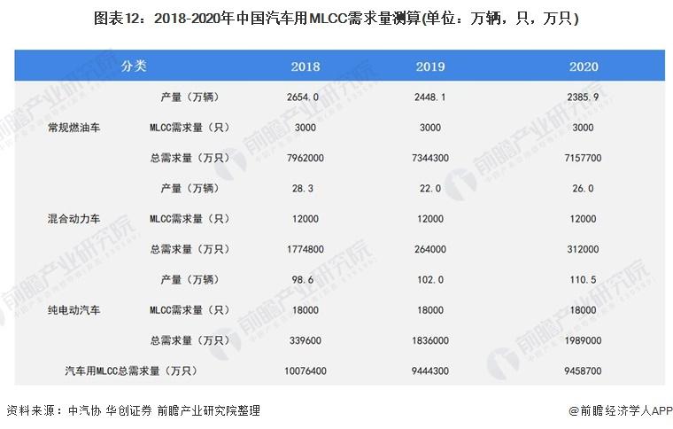 图表12:2018-2020年中国汽车用MLCC需求量测算(单位:万辆,只,万只)