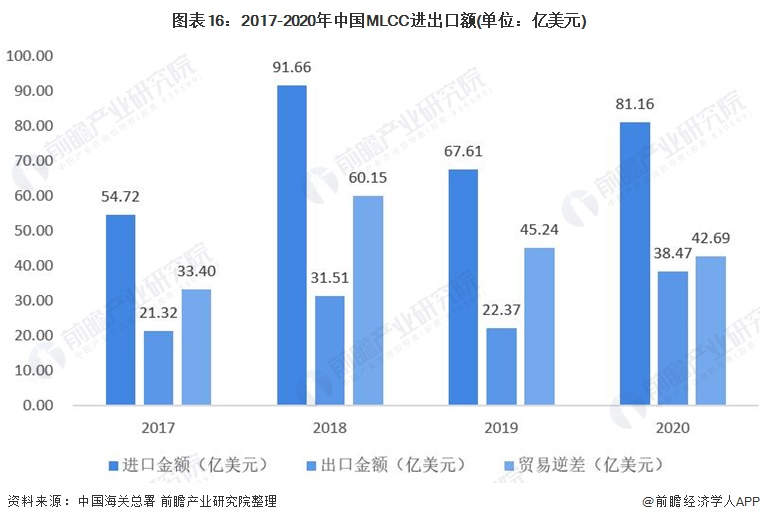 图表16:2017-2020年中国MLCC进出口额(单位:亿美元)