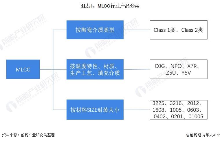 图表1:MLCC行业产品分类