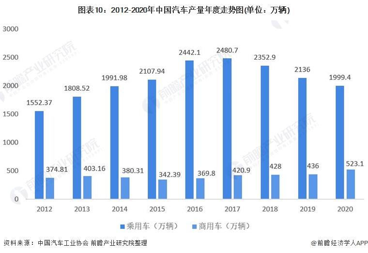 图表10:2012-2020年中国汽车产量年度走势图(单位:万辆)