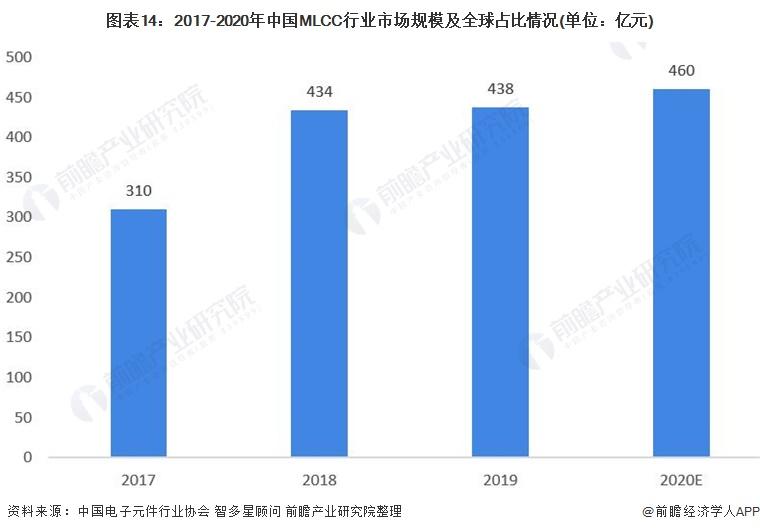 图表14:2017-2020年中国MLCC行业市场规模及全球占比情况(单位:亿元)