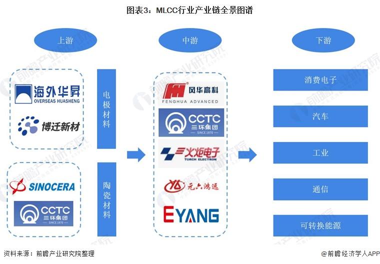 图表3:MLCC行业产业链全景图谱