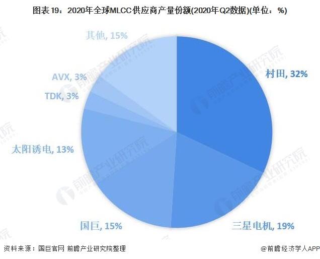 图表19:2020年全球MLCC供应商产量份额(2020年Q2数据)(单位:%)