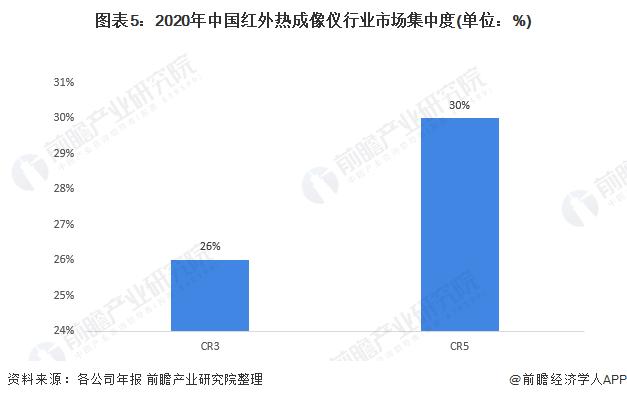 图表5:2020年中国红外热成像仪行业市场集中度(单位:%)