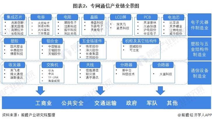 图表2:专网通信产业链全景图