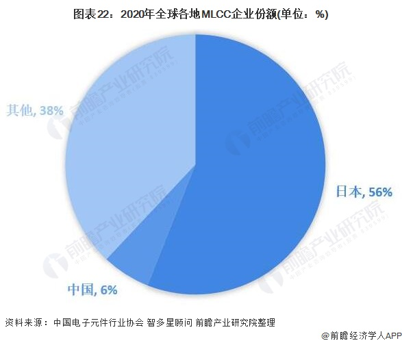 图表22:2020年全球各地MLCC企业份额(单位:%)