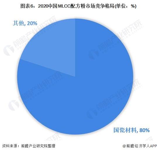 图表6:2020中国MLCC配方粉市场竞争格局(单位:%)