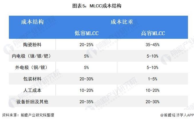 图表5:MLCC成本结构