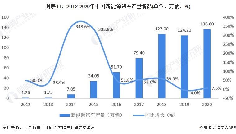 图表11:2012-2020年中国新能源汽车产量情况(单位:万辆,%)