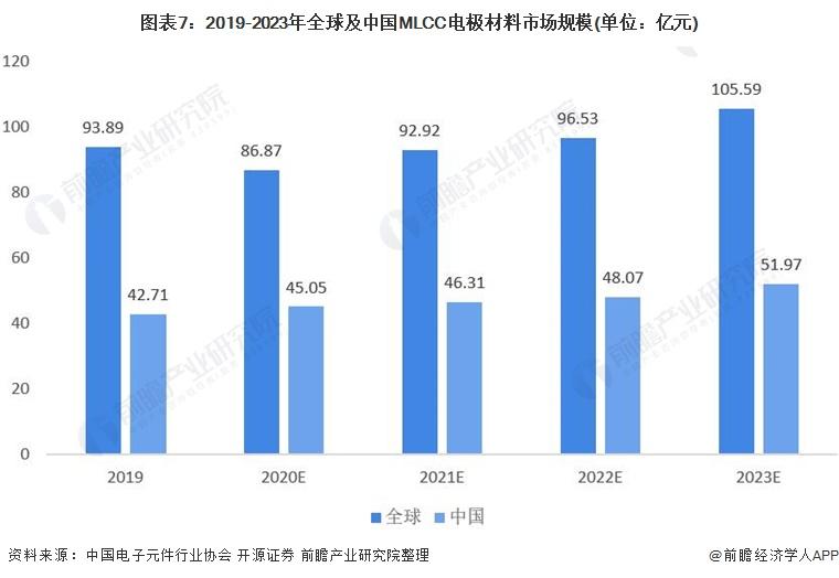 图表7:2019-2023年全球及中国MLCC电极材料市场规模(单位:亿元)