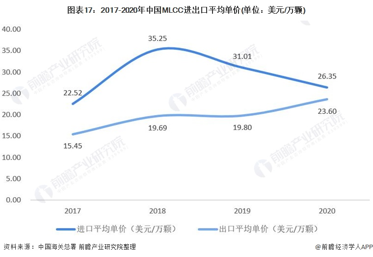 图表17:2017-2020年中国MLCC进出口平均单价(单位:美元/万颗)